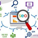 top leading SEO company India, Social Media Marketing Agency India
