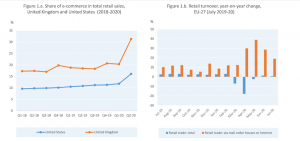 How Covid Changed The E-Commerce Industry
